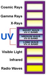 Ultraviolet Light - UV - UVC, UVB, UVA